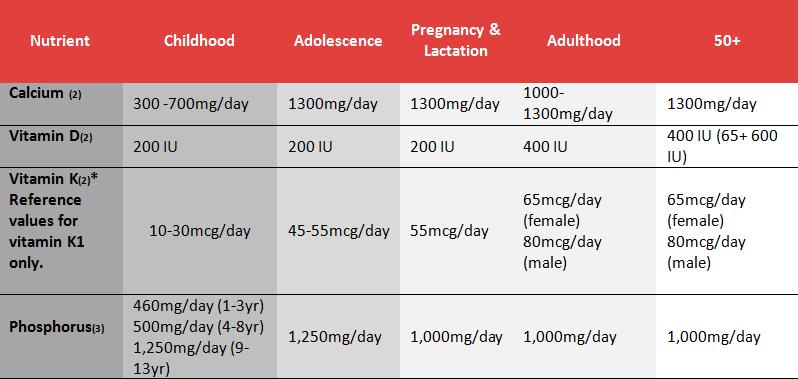 Nutrient-table